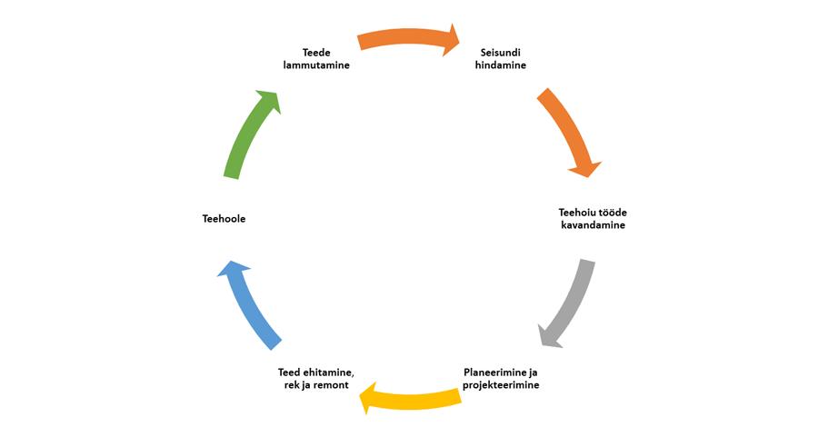 Uus teedealane täienduskoolitus – IV moodul